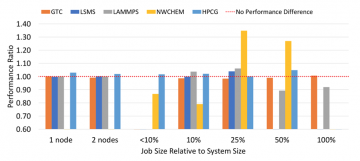 Job size relative to system size