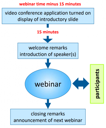 Steps and actors in HPC-BP webinar series.