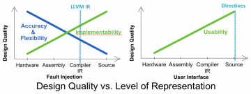 Design Quality vs. Level of Representation