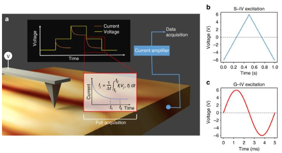 Schematic for I–V measurements in contact-mode AFM