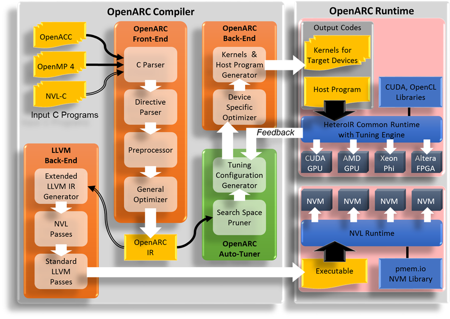 OpenARC: Open Accelerator Research Compiler | Computer Science and
