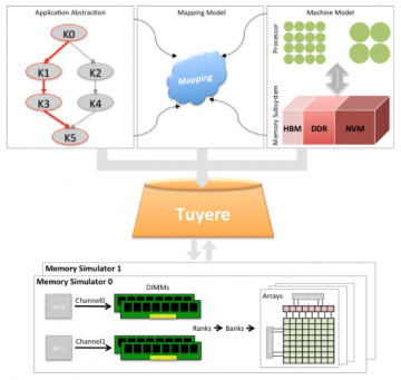 Fig. 1.  Tuyere integrates application, mapping, and system knowledge into hardware simulations.