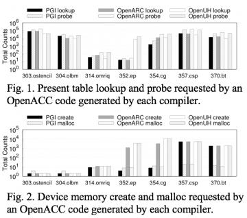 The OpenACC data model: Preliminary study on its major