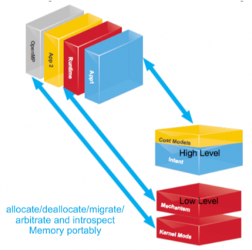 The above figure represents new provided interfaces from the SICM API to help applications and libraries utilize complex memories.