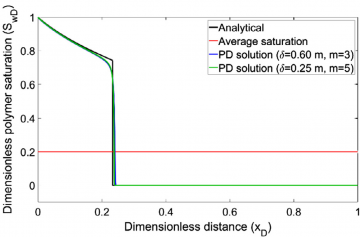 Analytical and peridynamic (PD) saturation profiles.