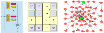 Left - Memristive neuromorphic system	Right - Spiking neural network designed by EONS