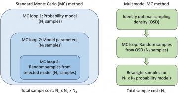 Conceptual comparison of (a) the standard multi-loop Monte Carlo method for propagating multiple probability models, and (b) the proposed multimodel Monte Carlo method with importance sampling reweighting
