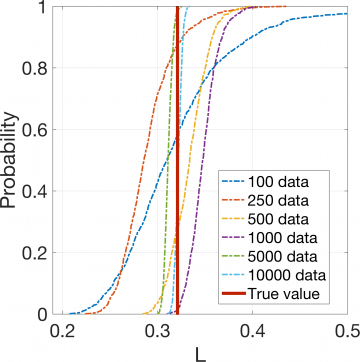 CDF of imprecise first-order Sobol' indices as a function of data set size from 100, 250, 500, 1000, 5000 to 10000.