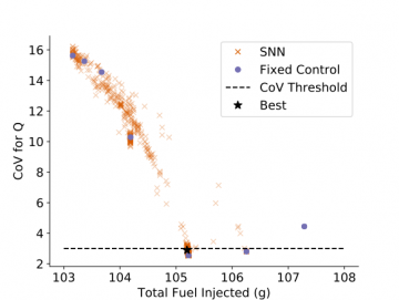 Coefficient of variation (CoV) and total fuel injected results for the best spiking neural networks for each generation of evolution for all ten runs for the engine simulator.  The best network is defined as the network with the lowest fuel injected that is also below the CoV threshold of 3 percent (averaged over ten test runs).