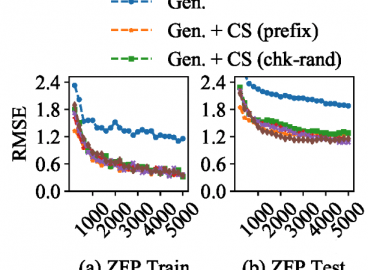 Estimating Lossy Compressibility of Scientific Data Using Deep Neural Networks Computer Science and Mathematics ORNL