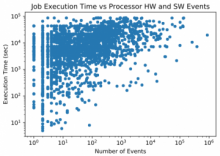 Job execution time vs processor HW and SW events