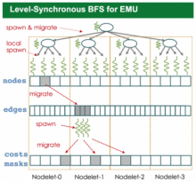Figure 1  Level-Synchronous BFS algorithm designed for EMU architecture