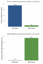 Comparison between the old code and new code, with respect to the time to solution and GPU utilization of the codes on Summit